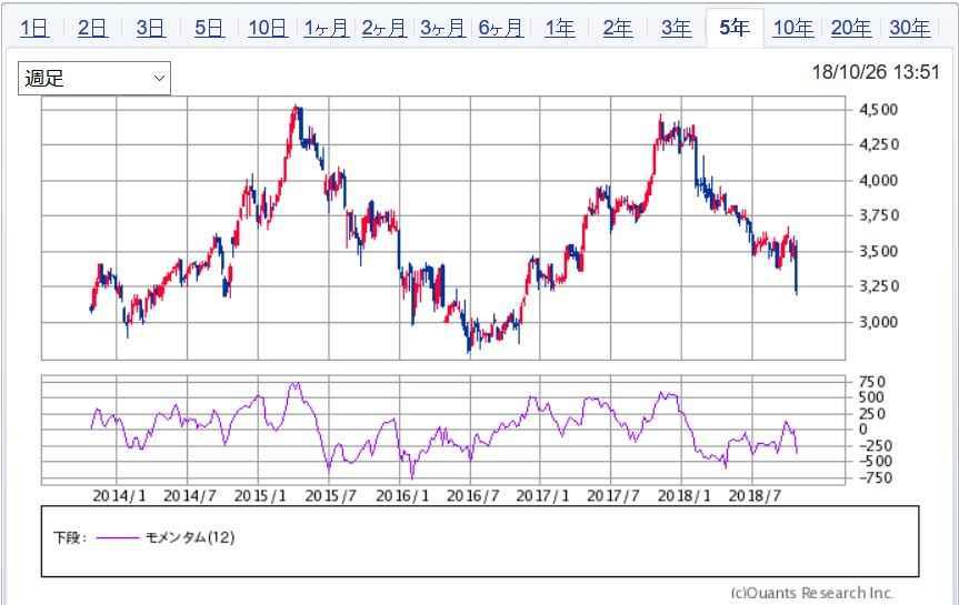 キヤノン 株価 上がら ない キヤノン (7751) : アナリストの予想株価・プロ予想